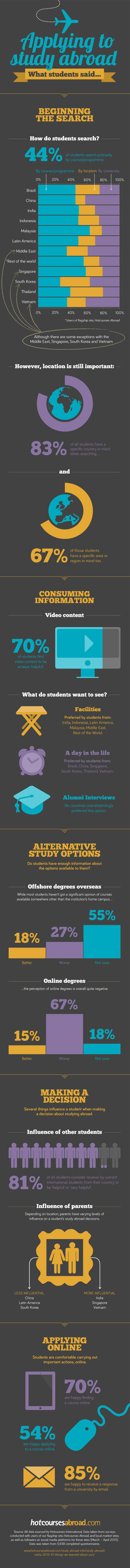 How students research studying abroad opportunities infographic